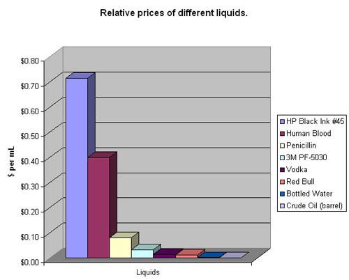 bir damla petrol bir damla kandan daha değerlidir