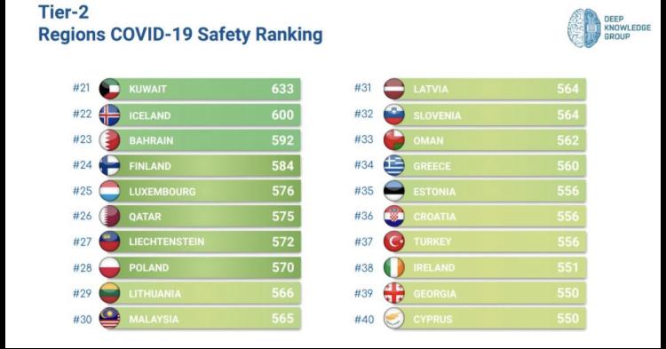 covid 19 en güvenli ülkeler