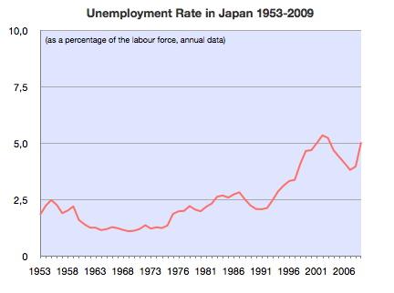işsizlik
