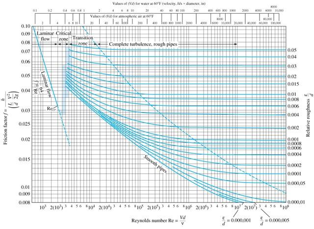 Moody Diyagramı Instela